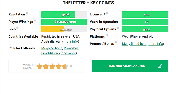 TheLotter Review 2021